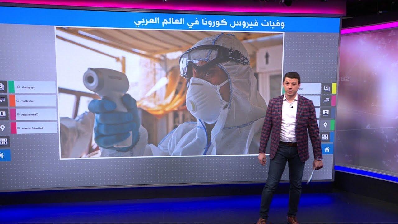 أول حالات وفاة بفيروس كورونا في العالم العربي