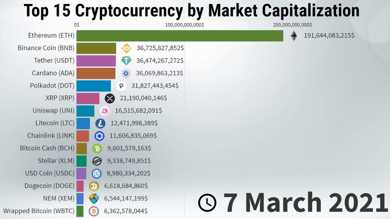cryptocurrency market cap 2021)