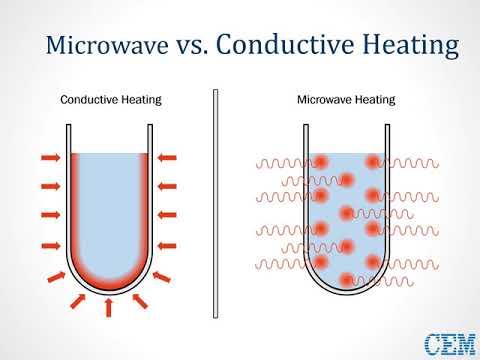 Teaching Microwave Chemistry