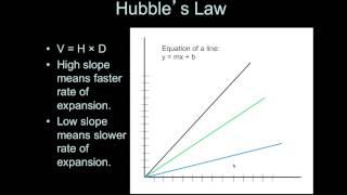 Introductory Astronomy: Analyzing the Hubble Plot