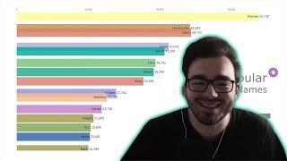 SadDrama смотрит : Самые Популярные Имена Мальчиков 1880 - 2019