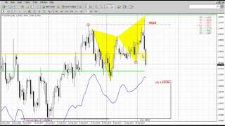 Forex Peace Army|Sive Morten EUR Daily 05.12.14