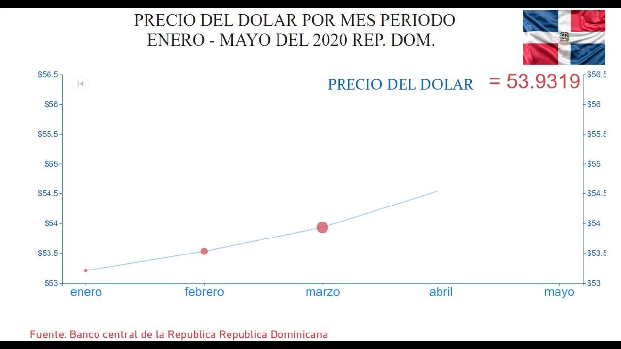 Mayo 2020 Tasa Del Dolar En Republica