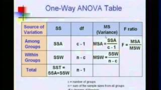 ECON 2080 Video 18 - Chapter 10.5 - ANOVA -F Test for Difference in c Means