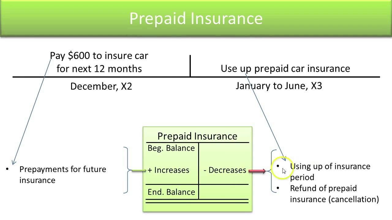Insurance Define