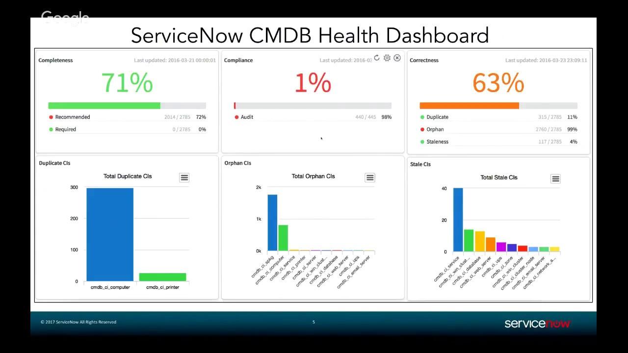 Ask the Expert: Setting up the CMDB Health metrics and applying them to a  real world CMDB