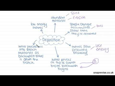 Processes of Marine & Aeolian Deposition | A-level Geography | AQA, OCR, Edexcel