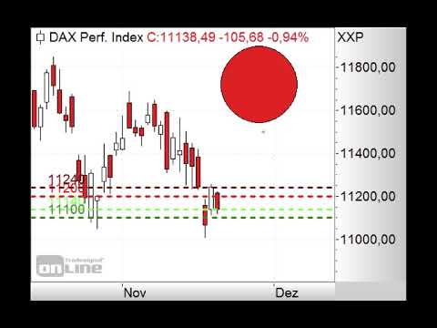 DAX - 10.800  oder 11.400 Punkte? - Morning Call 23.11.2018