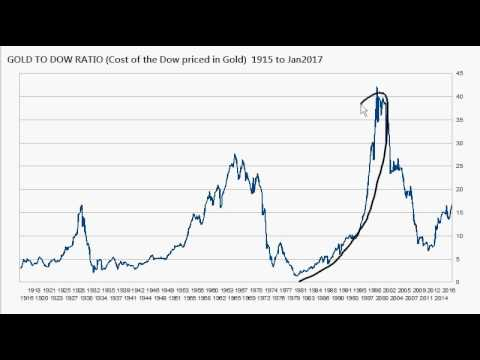 DOW 20K: Is The Stock Market Really Setting New Highs? Few More Charts