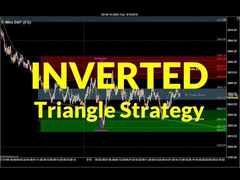 the-inverted-triangle-strategy-|-crude-oil,-emini,-nasdaq,-gold,-euro
