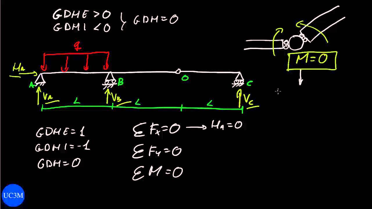 ERM: 8.03. Reacciones en estructuras con una rótula - YouTube