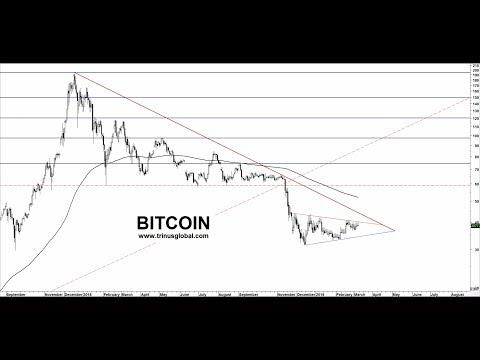 Análise Técnica do Bitcoin em 12 de Março de 2019