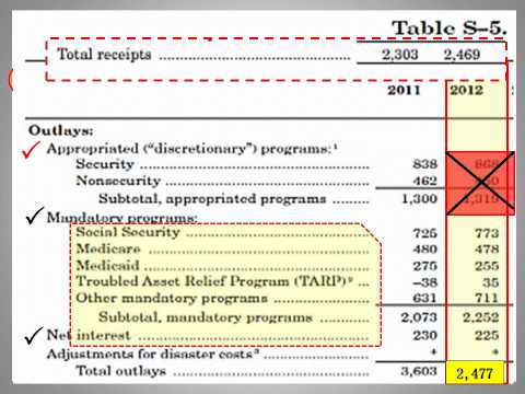 United States Budget Dilemma.wmv