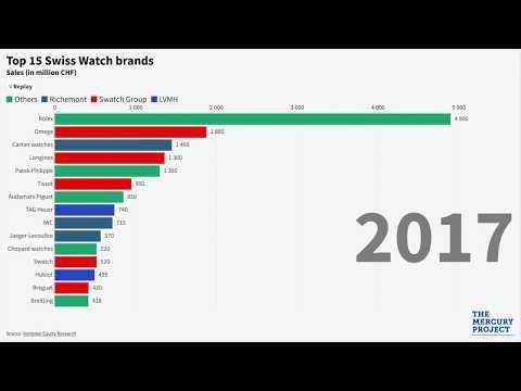 Top 15 Swiss Watch Brands