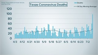 July 8 COVID-19 case update: Houston, Harris County, state all on pace to exceed June positive cases