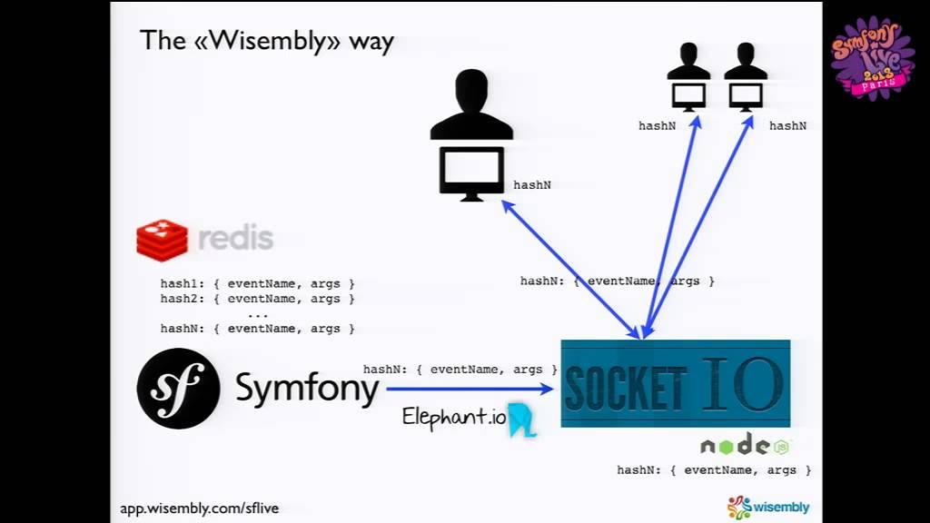 SymfonyLive Paris 2013 - Guillaume Potier - Symfony2: full REST API + push  socket io
