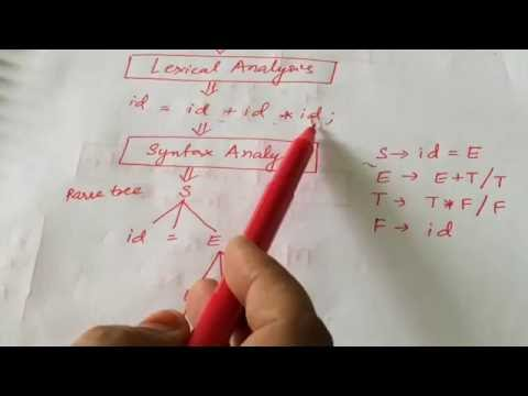 Compiler Design Inroduction. Phases of Compiler. In Hindi/Urdu.lec -1