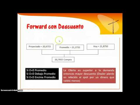 Cálculo Forward - Derivado Financiero