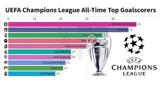 Who is the top goal scorer in uefa champions leauge history? if you don't know watch this video. see best scorers every year of champion...