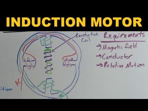 Induction Motor - Explained - YouTube on