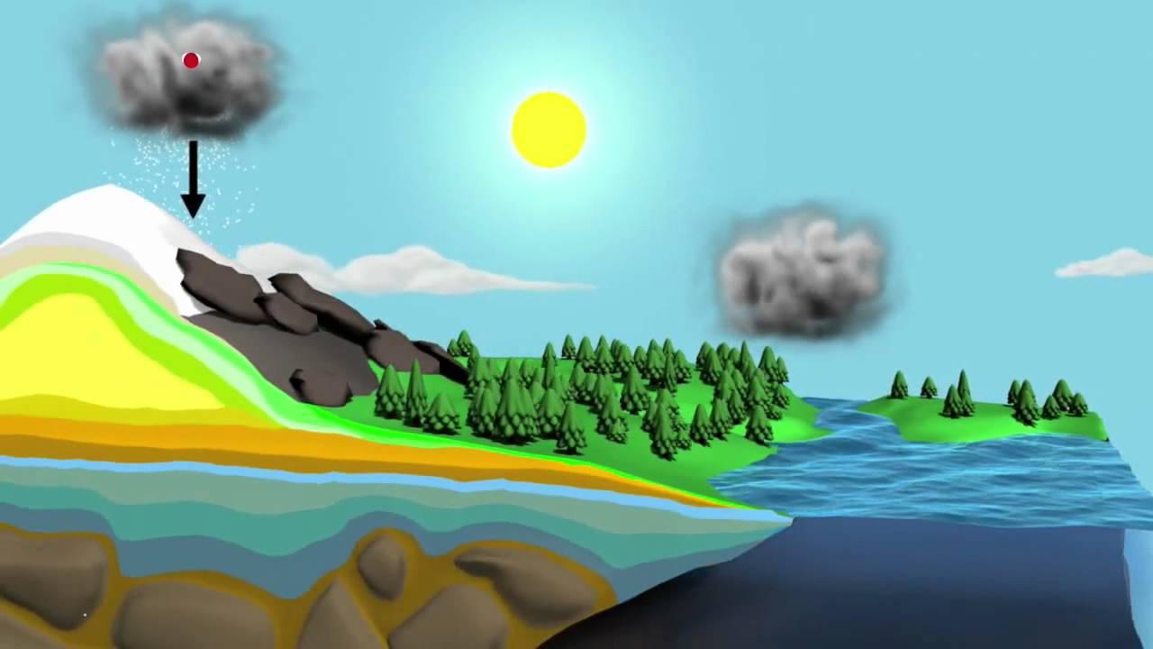 دورة الماء في الطبيعة بوربوينت