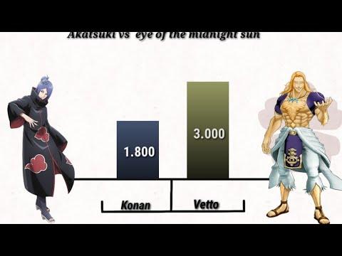 Akatsuki Vs Eye Of The Midnight Sun Youtube Please be respectful at all times. akatsuki vs eye of the midnight sun