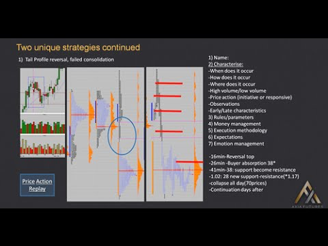 Trade strategies using Market Profiling and Price Action w/Brannigan Barret