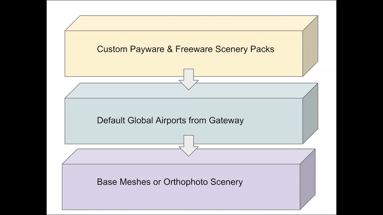 Controlling Custom Scenery Pack Order in X-Plane 11