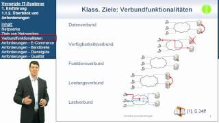 VIT 1.1.2: Überblick und Anforderungen | Vernetzte IT-Systeme