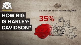 Why Harley-Davidson Is A Trade War Target