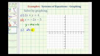 Ex: Solve a System of Equations by Graphing (No Solution)