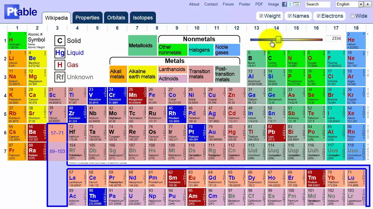 ptablecom demo youtube - Dynamic Periodic Table App