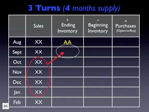 Basics of open to buy plans for retailers youtube basics of open to buy plans for retailers maxwellsz