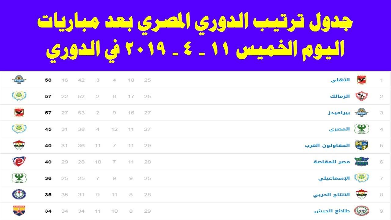 جدول ترتيب الدوري المصري بعد مباريات اليوم الخميس 11-4-2019