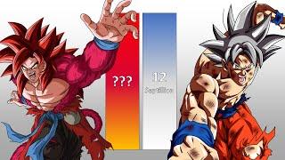 Download DBS Goku VS Xeno Goku POWER LEVELS All Forms