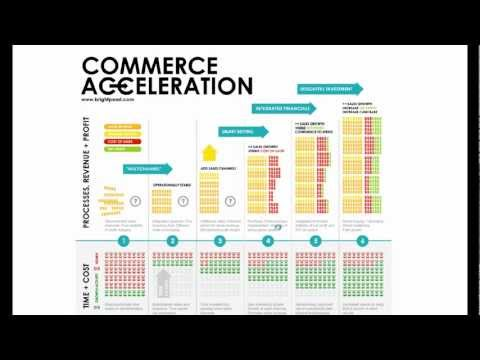 CA101 - The Commerce Acceleration Journey