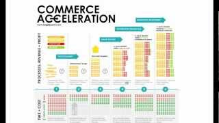 CA101 - The Commerce Accelerat…