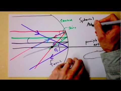 Intro To Reflections From Concave Mirrors | Geometric Optics | Doc Physics