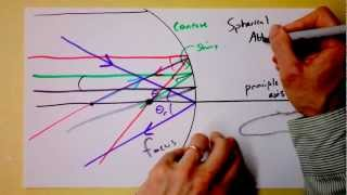 Doc Physics - Geometric Optics - Intro to Reflections from Concave Mirrors