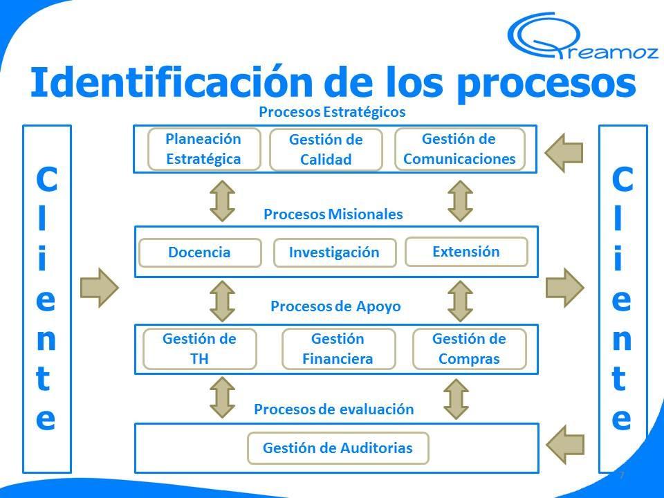 Mapa De Procesos Ejemplos De Una Empresa.Como Hacer Un Mapa De Procesos Para Un Sistema De Gestion De Calidad