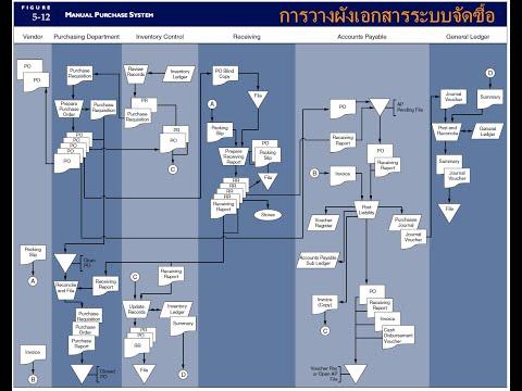 การวางรูปผังเอกสาร - ระบบจัดซื้อและควบคุมสินค้าคงเหลือ