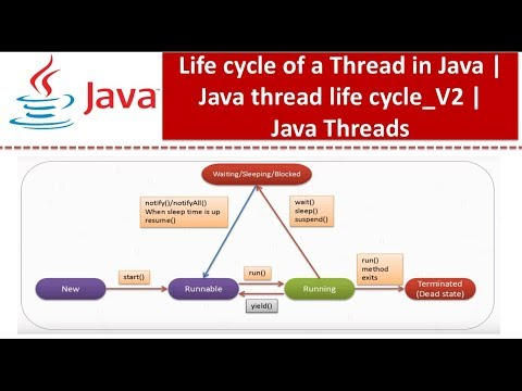 Java Tutorial : Java Threads (Life cycle of a Thread in Java | Java thread life cycle_V2)
