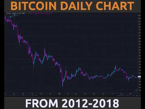 Bitcoin Daily Chart 2012-to-2018