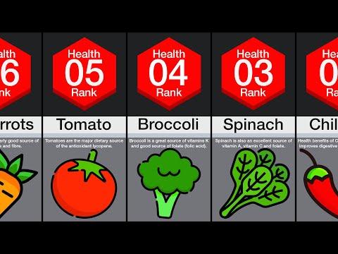 Healthiest Foods Comparison