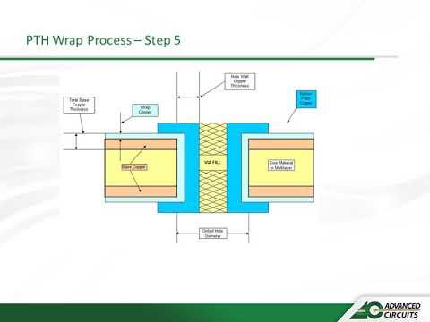 Microvia | Advanced Circuits | PCB Design & Manufacturing