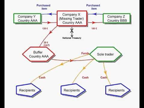 VAT fraud and financing terrorism