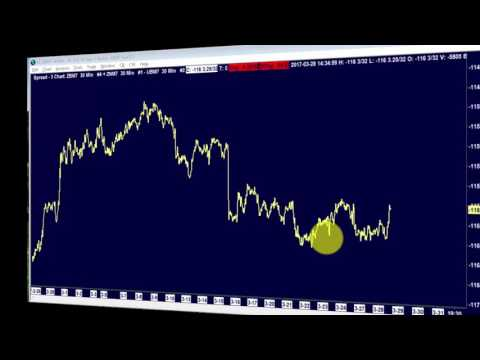 Jonathan Rose/ADT – How to Properly Trade Bonds