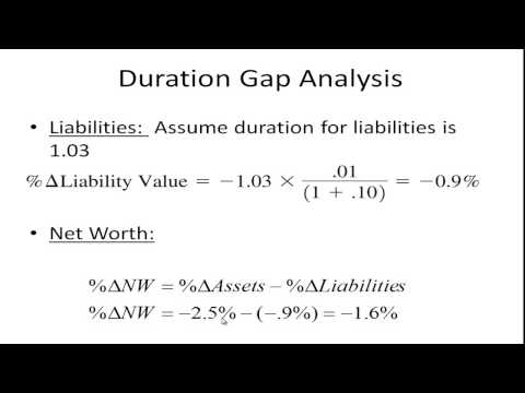 Managing Interest Rate Risk - Duration Gap Analysis