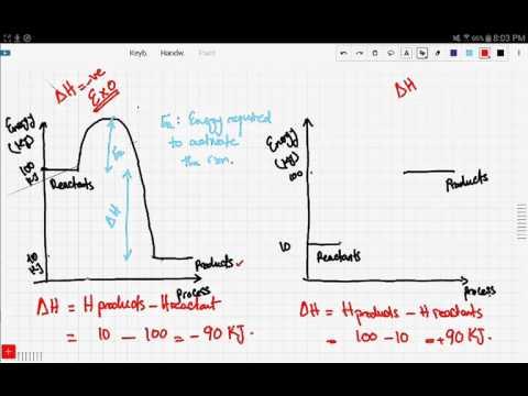 iGCSE / GCSE Chemistry: What are Bond energies?