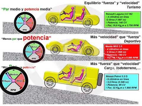 ASÍ FUNCIONA EL AUTOMÓVIL (I) - 1.8 Par y potencia (4/12)
